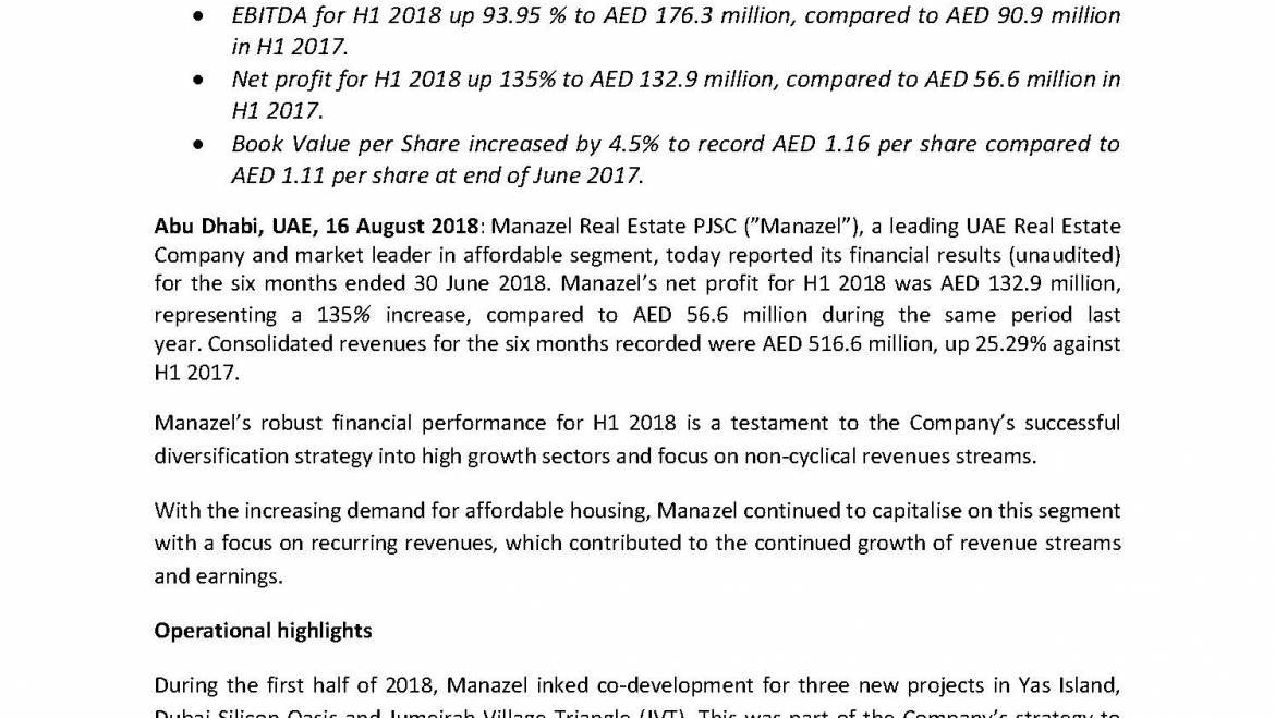 Manazel reports solid performance with Net Profit Leaping 135% in H1 2018